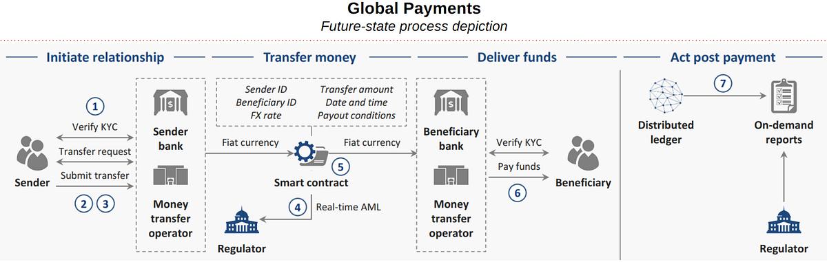 Fast Bank Transfer -138461