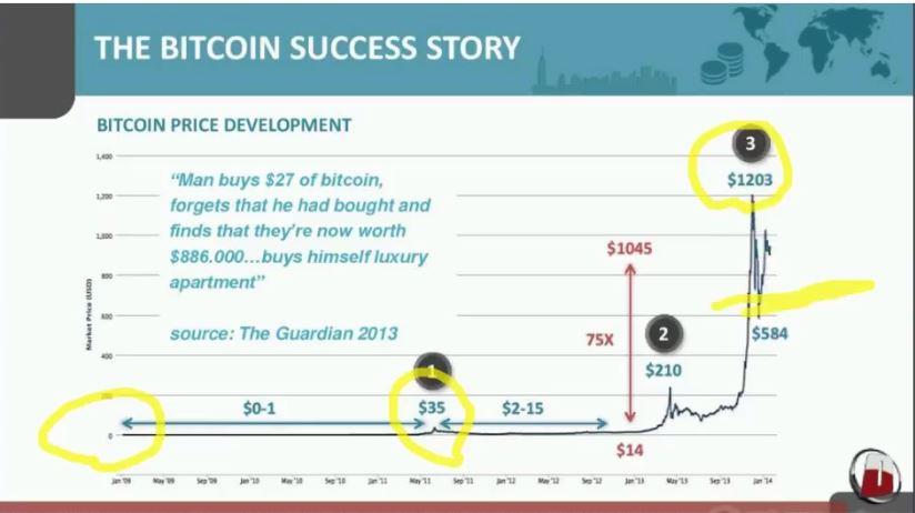 Bitcoin Cash Gambling -795635