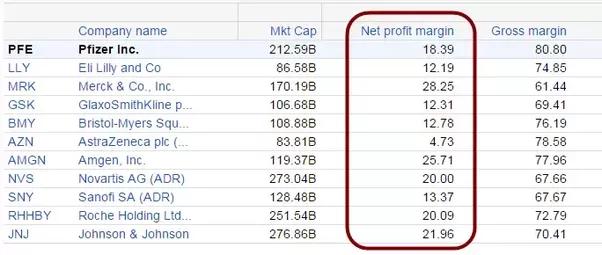 Average Profit -91488