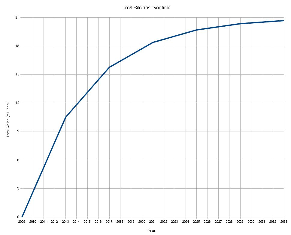 Convert Bitcoins -517412