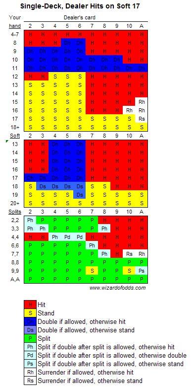 Blackjack Odds -271537
