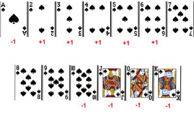 Count Cards in -200798