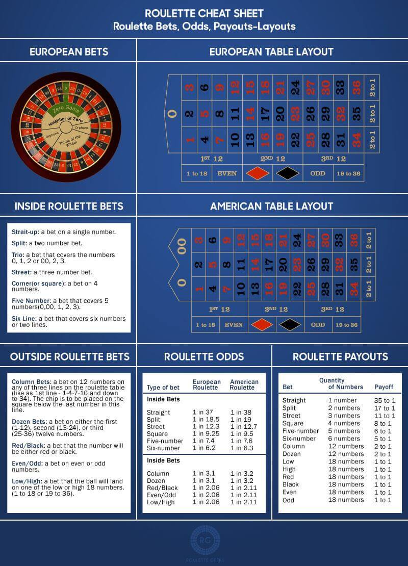 Roulette Strategy to -375757
