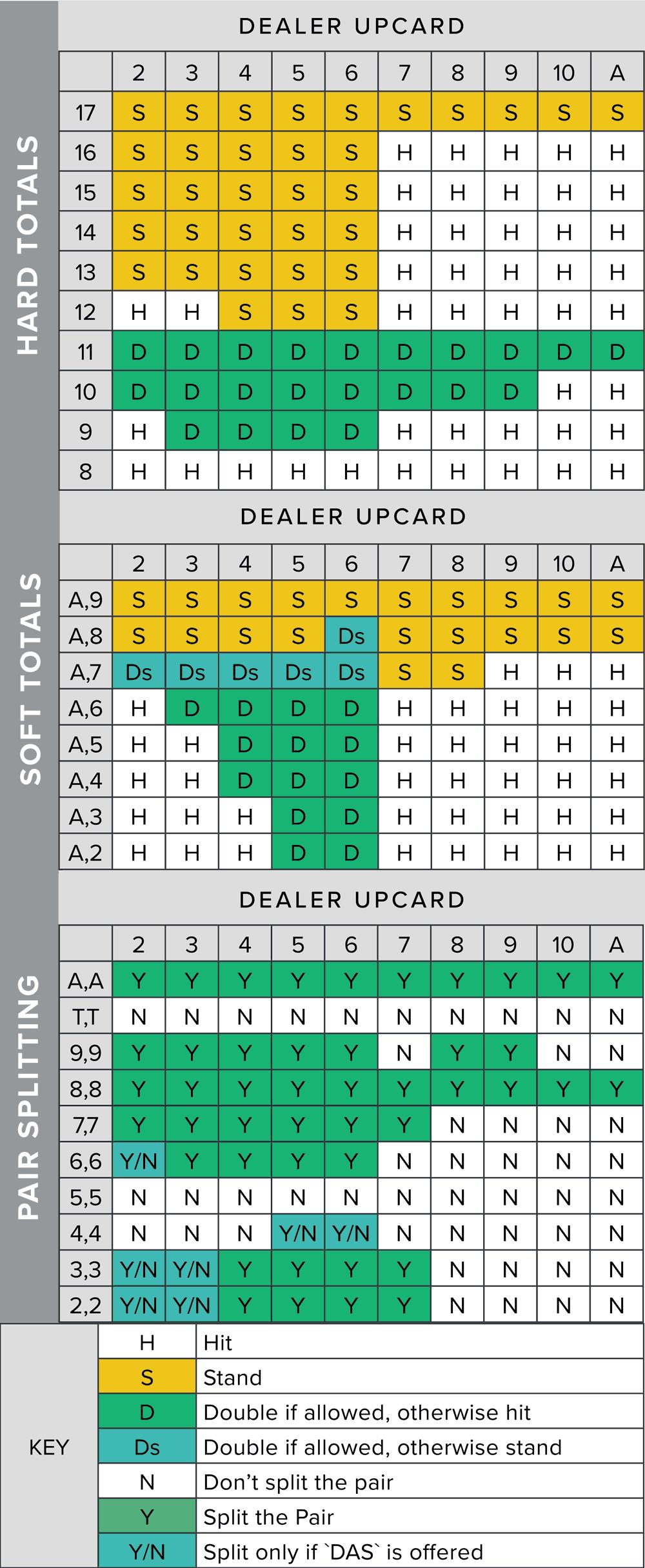 Simple Blackjack Strategy -297076